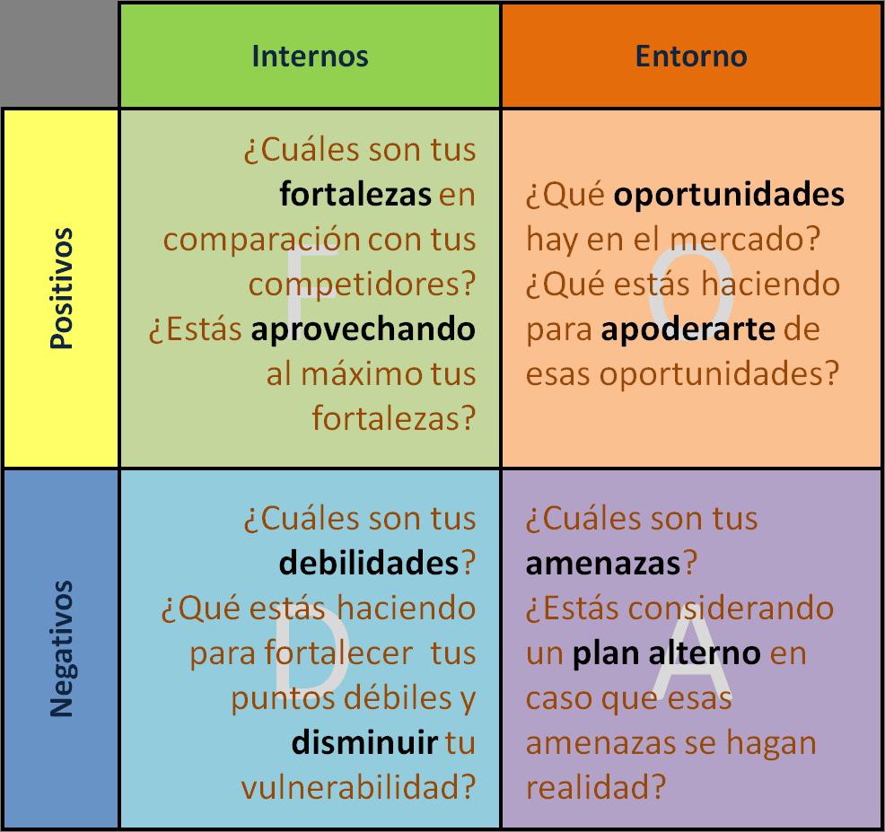 esquema de matriz dofa: