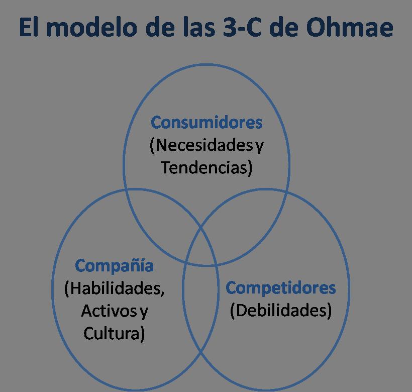 """kenichi ohmae and 3c strategy Kenichi ohmae (1943) is een business- en corporate strateeg in hart en nieren tevens is kenichi ohmae grondlegger van het het strategische 3c model en is wereldwijd bekend als """"mister strategy."""