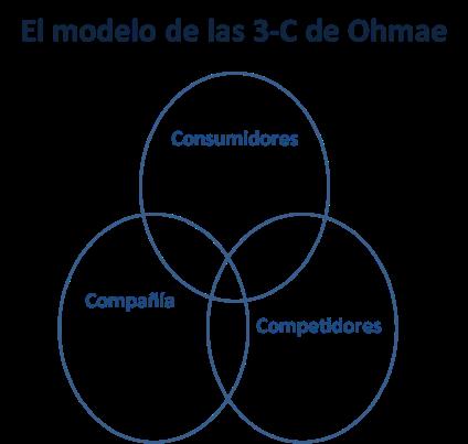 Modelo 3C de K. Ohmae